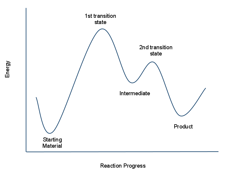 Reaction potential energy surface (PES) for the